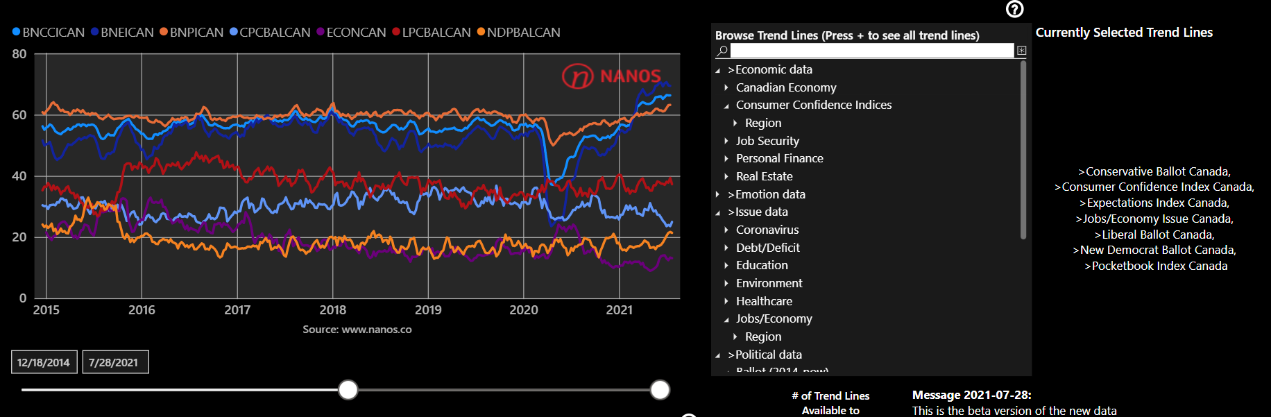Subscribe to our Data Portal for $5 a month > Access detailed nightly election tracking and over 2000 trendlines on economic, political and policy issues